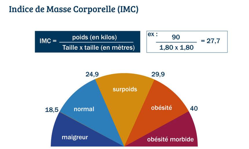Calcul Indice de masse corporelle (IMC) - Chirurgie de l'obésité